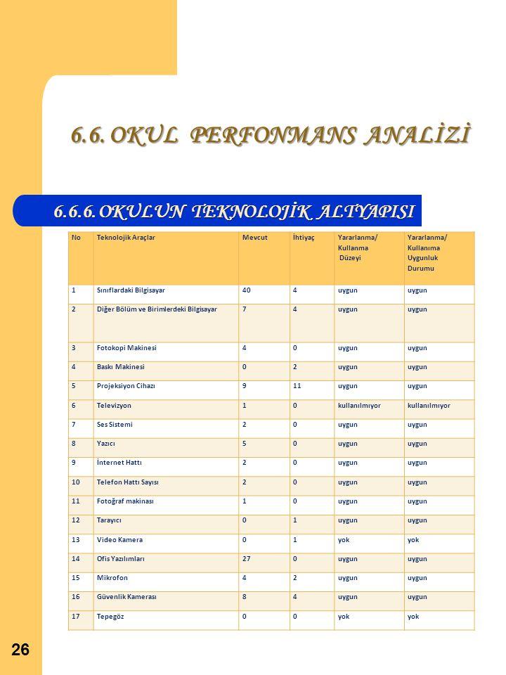 6.6. OKUL PERFONMANS ANALİZİ 6.6.6.