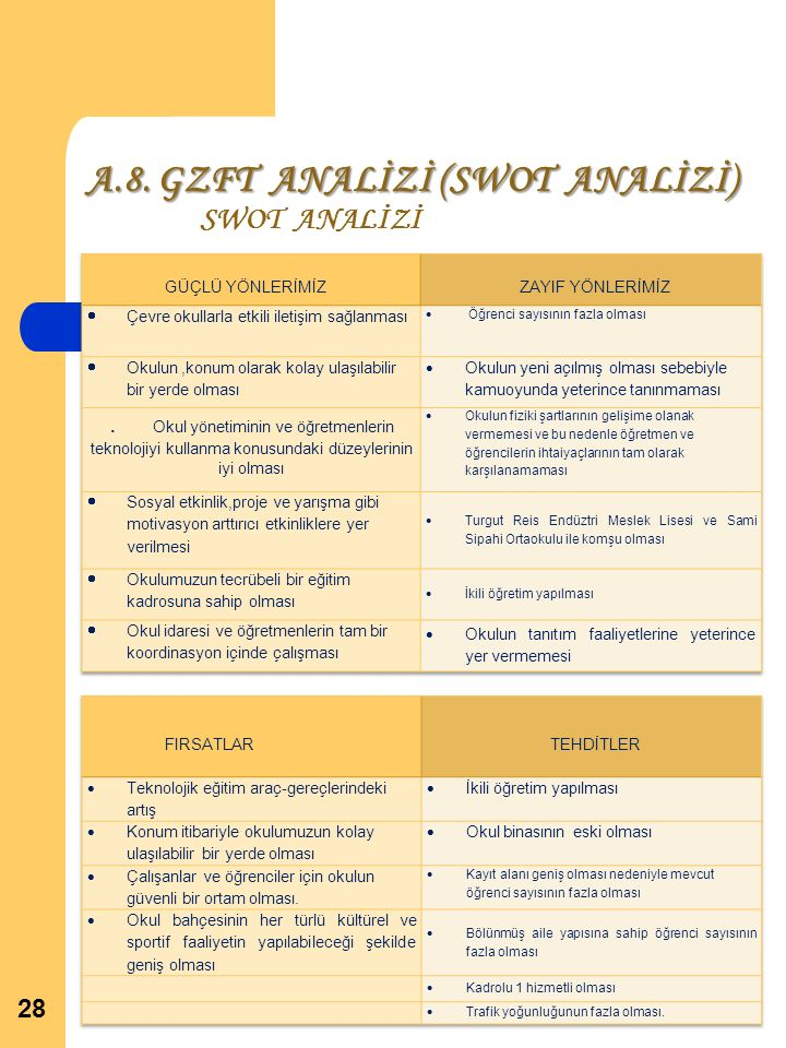 A.8. GZFT ANALİZİ (SWOT ANALİZİ) SWOT ANALİZİ 28