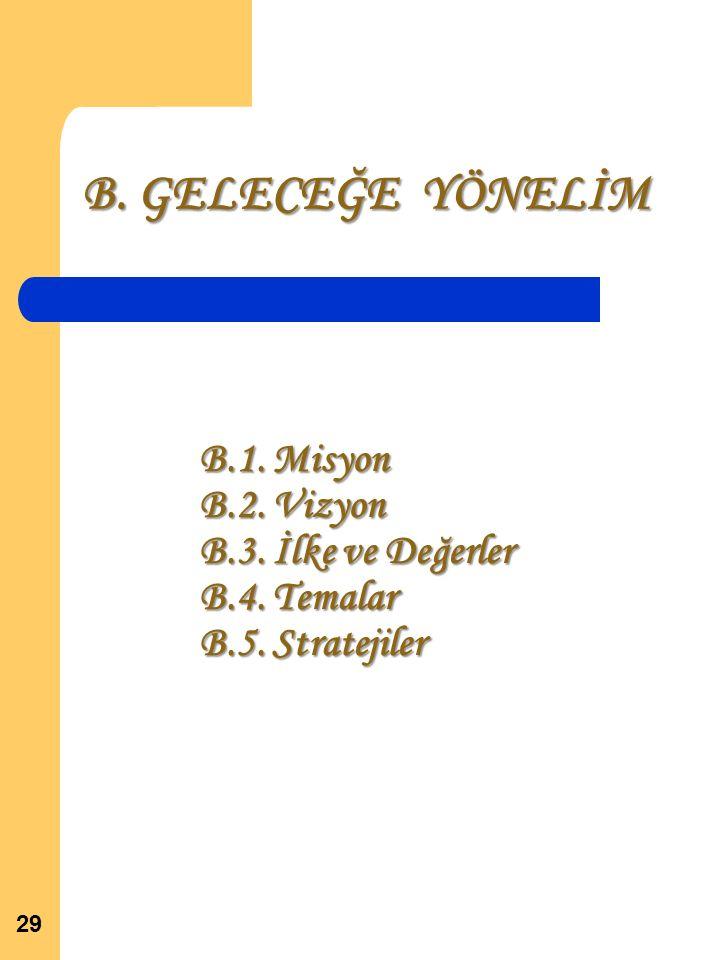 B. GELECEĞE YÖNELİM 29 B.1. Misyon B.2. Vizyon B.3. İlke ve Değerler B.4. Temalar B.5. Stratejiler