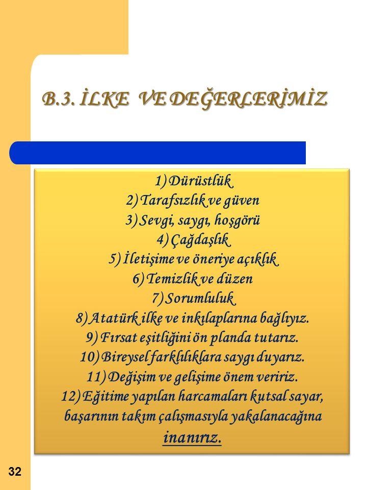 B.3. İLKE VE DEĞERLERİMİZ 1) Dürüstlük 2) Tarafsızlık ve güven 3) Sevgi, saygı, hoşgörü 4) Çağdaşlık 5) İletişime ve öneriye açıklık 6) Temizlik ve dü