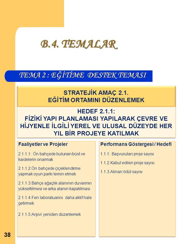 TEMA 2 : EĞİTİME DESTEK TEMASI 38 STRATEJİK AMAÇ 2.1.