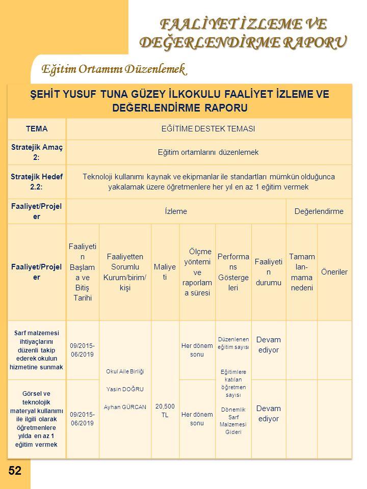 FAALİYET İZLEME VE DEĞERLENDİRME RAPORU Eğitim Ortamını Düzenlemek 52