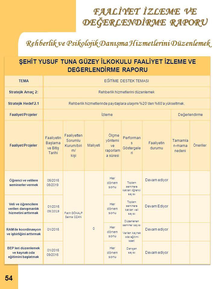 FAALİYET İZLEME VE DEĞERLENDİRME RAPORU Rehberlik ve Psikolojik Danışma Hizmetlerini Düzenlemek 54
