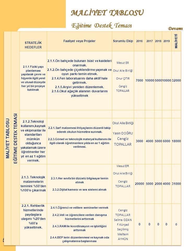 MALİYET TABLOSU Eğitime Destek Teması 57 Devamı