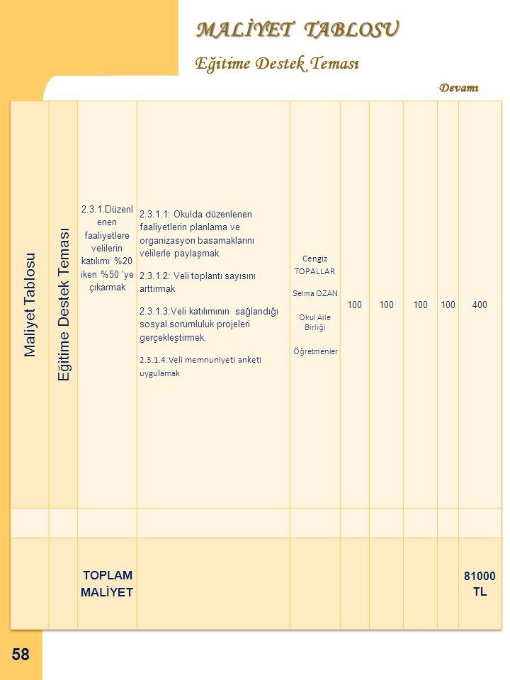 2.2.1.Rehberlik hizmetlerinde paydaşlara ulaşımı %20'den %60'a yükseltmek MALİYET TABLOSU Eğitime Destek Teması 58 Devamı