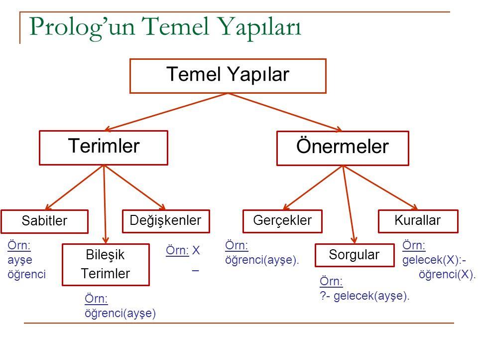 Prolog'un Temel Yapıları Temel Yapılar Terimler Önermeler Gerçekler Sorgular KurallarDeğişkenler Sabitler Bileşik Terimler Örn: ayşe öğrenci Örn: X _ Örn: öğrenci(ayşe) Örn: öğrenci(ayşe).
