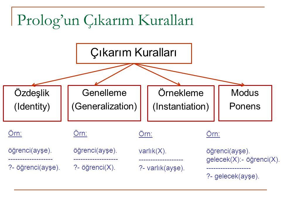 Prolog'un Çıkarım Kuralları Çıkarım Kuralları Özdeşlik (Identity) Genelleme (Generalization) Örnekleme (Instantiation) Modus Ponens Örn: öğrenci(ayşe).
