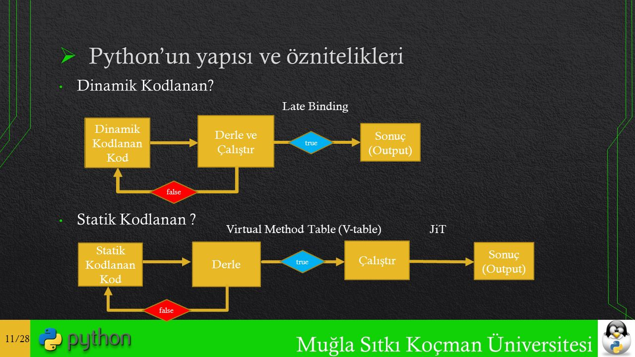 11/28 Dinamik Kodlanan Kod Derle ve Çalı ş tır true Sonuç (Output) Dinamik Kodlanan Kod Derle true Sonuç (Output) Statik Kodlanan Kod false Çalı ş tır false Virtual Method Table (V-table) Late Binding JiT