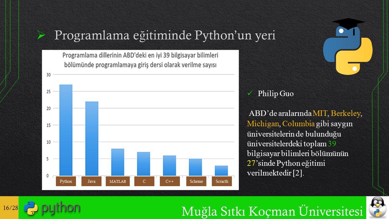 16/28 PythonJava MATLAB CC++ Scheme Scracth Philip Guo ABD'de aralarında MIT, Berkeley, Michigan, Columbia gibi saygın üniversitelerin de bulunduğu üniversitelerdeki toplam 39 bilgisayar bilimleri bölümünün 27'sinde Python eğitimi verilmektedir [2].