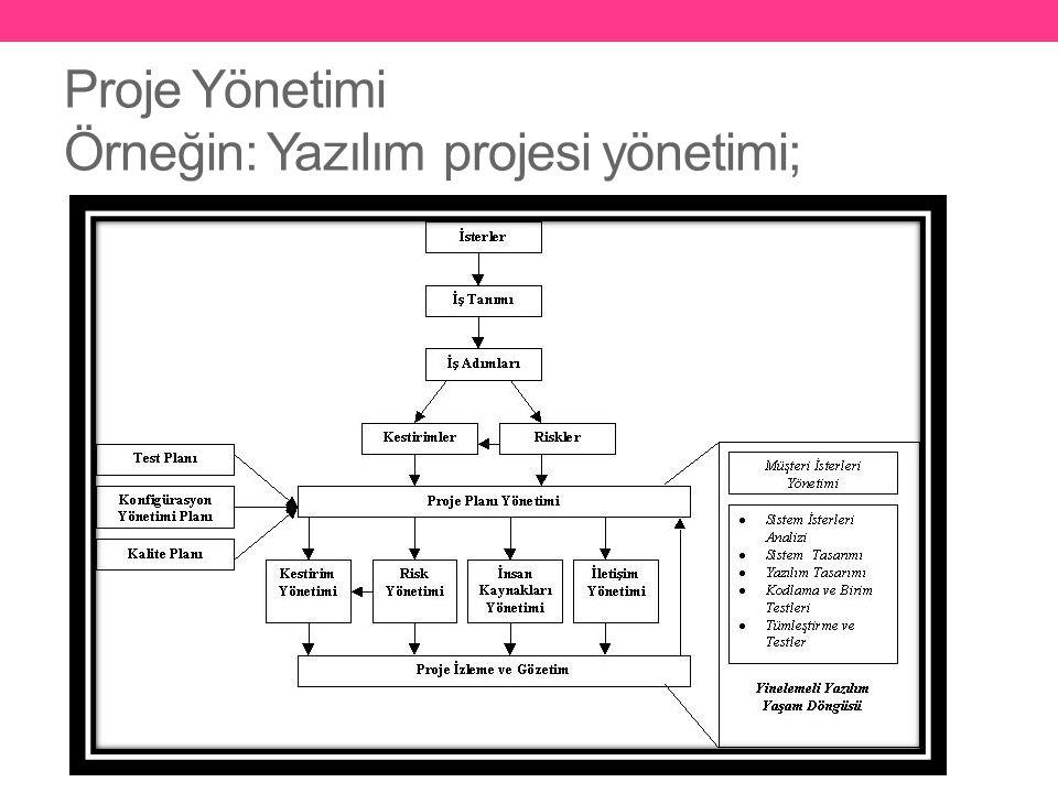 Proje Yönetimi Örneğin: Yazılım projesi yönetimi;