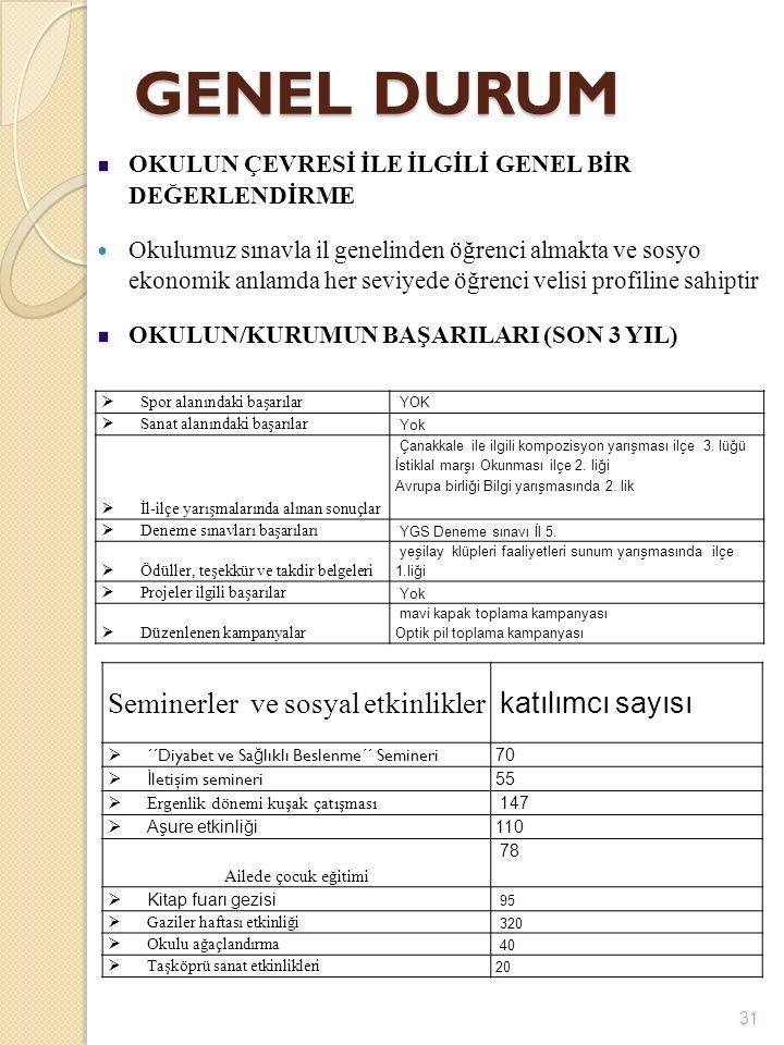 30 1Kültür ve Edebiyat KulübüEmine DAŞDEMİR 2Yayın ve İletişim KulübüSami DÜNDAR 3Müzik KulübüG.