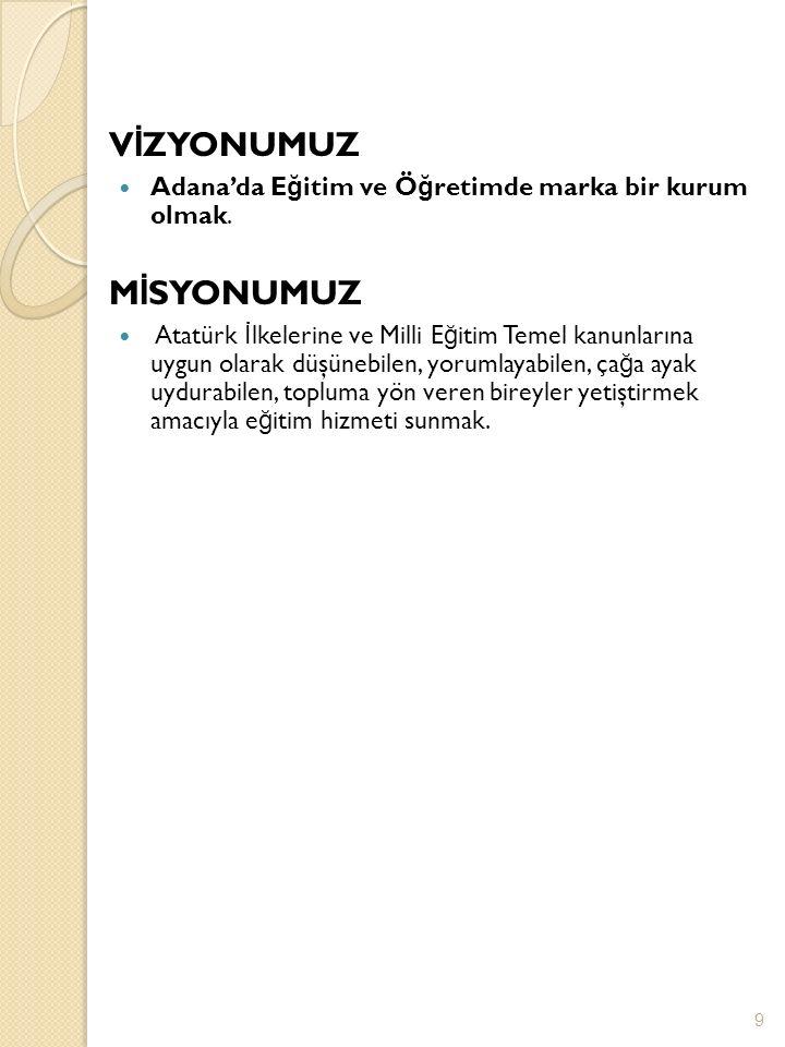 V İ ZYONUMUZ Adana'da E ğ itim ve Ö ğ retimde marka bir kurum olmak.