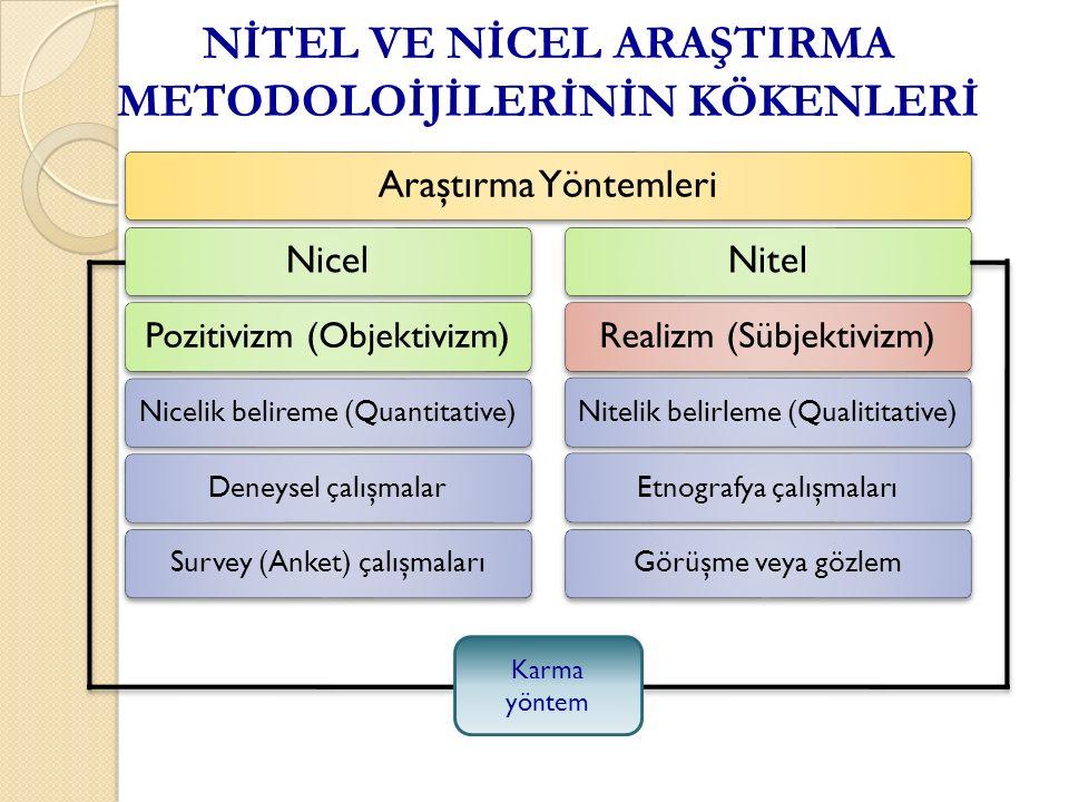 NİTEL VE NİCEL ARAŞTIRMA METODOLOİJİLERİNİN KÖKENLERİ Araştırma YöntemleriNicel Pozitivizm (Objektivizm) Nicelik belireme (Quantitative)Deneysel çalışmalarSurvey (Anket) çalışmaları Nitel Realizm (Sübjektivizm) Nitelik belirleme (Qualititative)Etnografya çalışmalarıGörüşme veya gözlem Karma yöntem