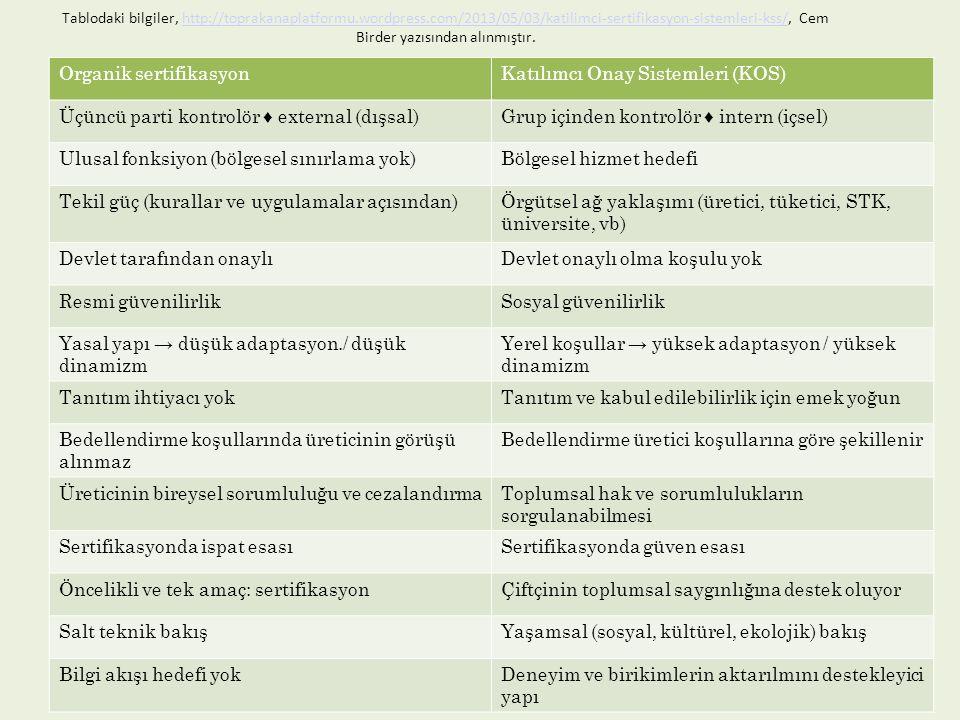 Tablodaki bilgiler, http://toprakanaplatformu.wordpress.com/2013/05/03/katilimci-sertifikasyon-sistemleri-kss/, Cem Birder yazısından alınmıştır.http: