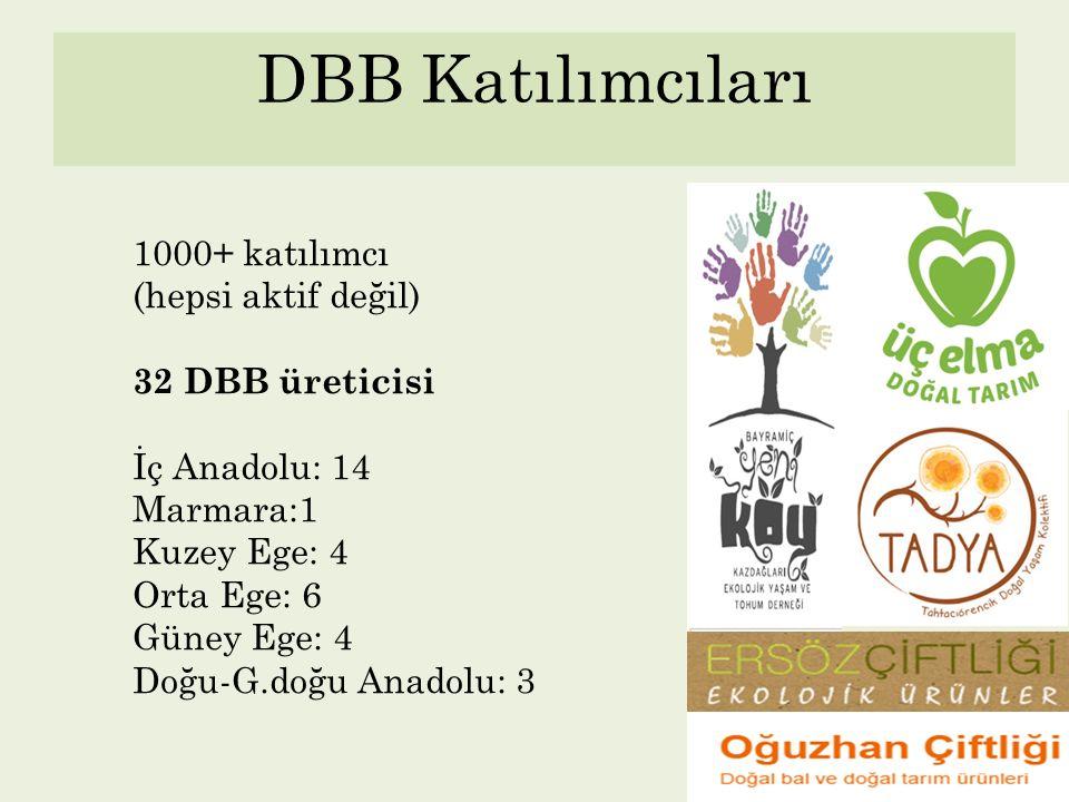 DBB Katılımcıları 1000+ katılımcı (hepsi aktif değil) 32 DBB üreticisi İç Anadolu: 14 Marmara:1 Kuzey Ege: 4 Orta Ege: 6 Güney Ege: 4 Doğu-G.doğu Anad