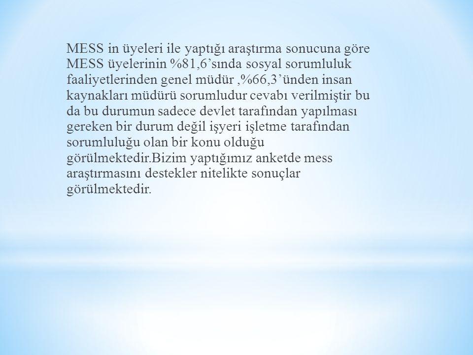 MESS in üyeleri ile yaptığı araştırma sonucuna göre MESS üyelerinin %81,6'sında sosyal sorumluluk faaliyetlerinden genel müdür,%66,3'ünden insan kayna