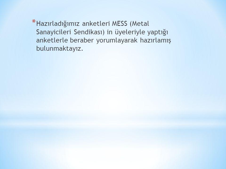 * Hazırladığımız anketleri MESS (Metal Sanayicileri Sendikası) in üyeleriyle yaptığı anketlerle beraber yorumlayarak hazırlamış bulunmaktayız.