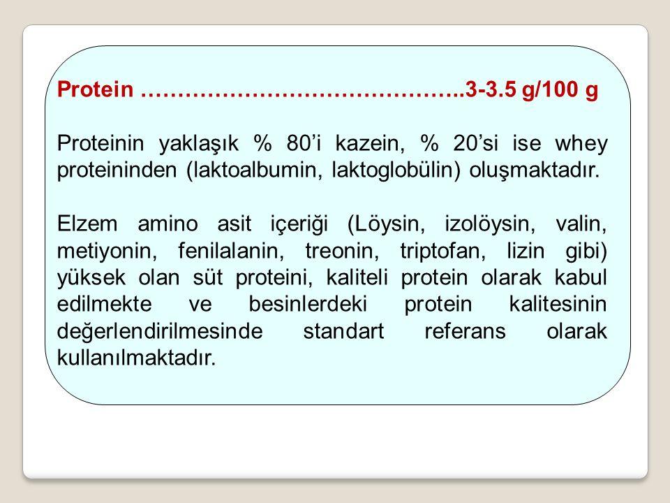 Protein ……………………………………..3-3.5 g/100 g Proteinin yaklaşık % 80'i kazein, % 20'si ise whey proteininden (laktoalbumin, laktoglobülin) oluşmaktadır.
