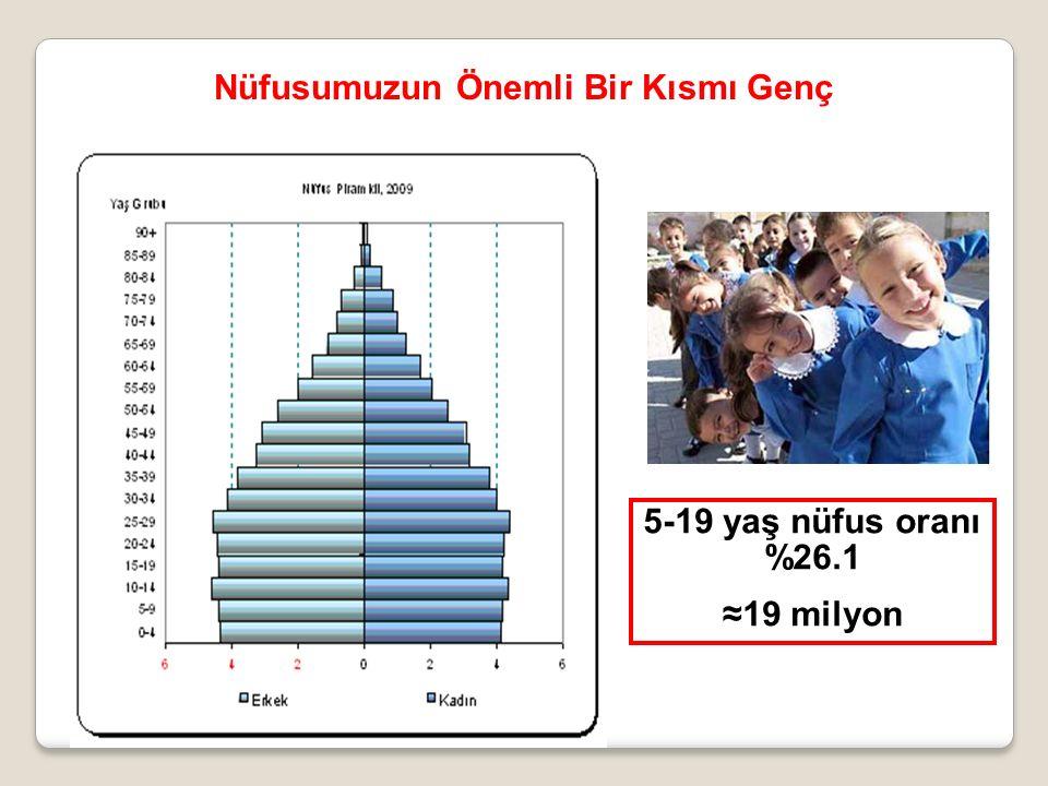 5-19 yaş nüfus oranı %26.1 ≈19 milyon Nüfusumuzun Önemli Bir Kısmı Genç