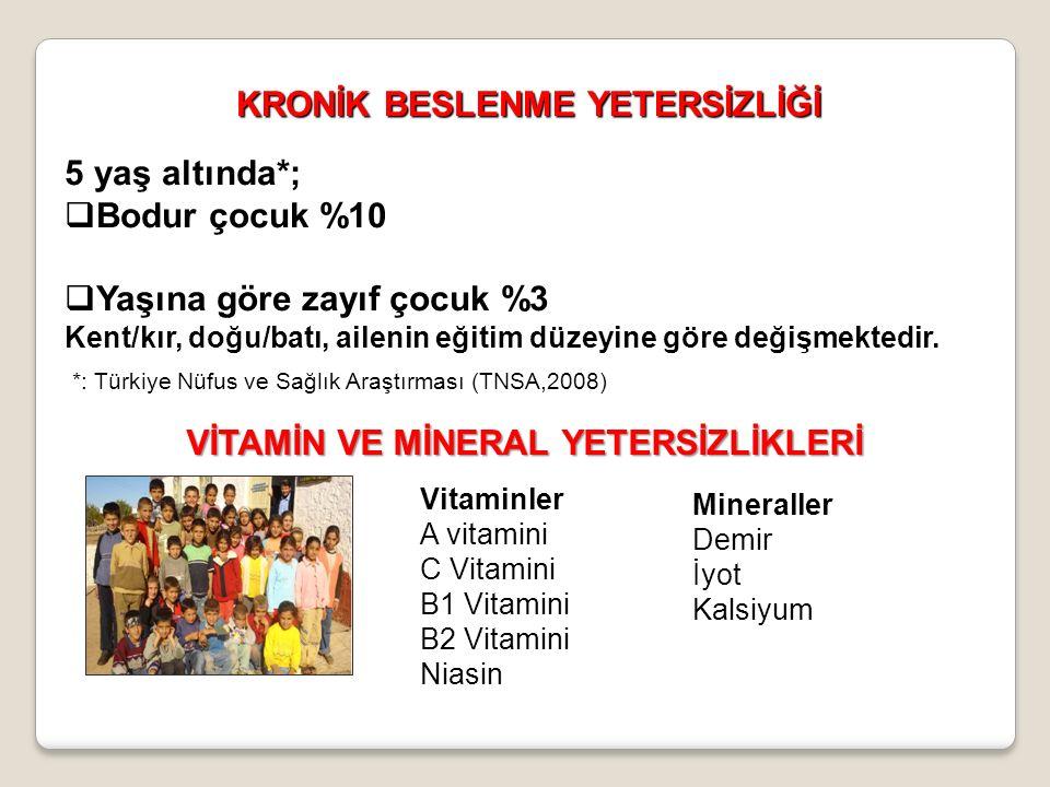 *: Türkiye Nüfus ve Sağlık Araştırması (TNSA,2008) KRONİK BESLENME YETERSİZLİĞİ 5 yaş altında*;  Bodur çocuk %10  Yaşına göre zayıf çocuk %3 Kent/kır, doğu/batı, ailenin eğitim düzeyine göre değişmektedir.