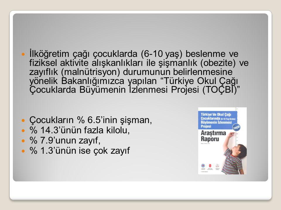 İlköğretim çağı çocuklarda (6-10 yaş) beslenme ve fiziksel aktivite alışkanlıkları ile şişmanlık (obezite) ve zayıflık (malnütrisyon) durumunun belirlenmesine yönelik Bakanlığımızca yapılan Türkiye Okul Çağı Çocuklarda Büyümenin İzlenmesi Projesi (TOÇBİ) Çocukların % 6.5'inin şişman, % 14.3'ünün fazla kilolu, % 7.9'unun zayıf, % 1.3'ünün ise çok zayıf