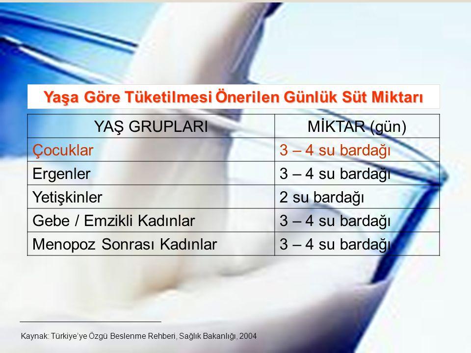 31 Yaşa Göre Tüketilmesi Önerilen Günlük Süt Miktarı YAŞ GRUPLARIMİKTAR (gün) Çocuklar3 – 4 su bardağı Ergenler3 – 4 su bardağı Yetişkinler2 su bardağı Gebe / Emzikli Kadınlar3 – 4 su bardağı Menopoz Sonrası Kadınlar3 – 4 su bardağı Kaynak: Türkiye'ye Özgü Beslenme Rehberi, Sağlık Bakanlığı, 2004