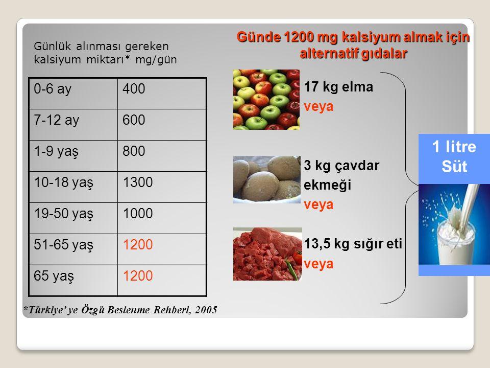 Günlük alınması gereken kalsiyum miktarı* mg/gün *Türkiye' ye Özgü Beslenme Rehberi, 2005 17 kg elma veya 3 kg çavdar ekmeği veya 13,5 kg sığır eti veya Günde 1200 mg kalsiyum almak için alternatif gıdalar 1 litre Süt 0-6 ay400 7-12 ay600 1-9 yaş800 10-18 yaş1300 19-50 yaş1000 51-65 yaş1200 65 yaş1200