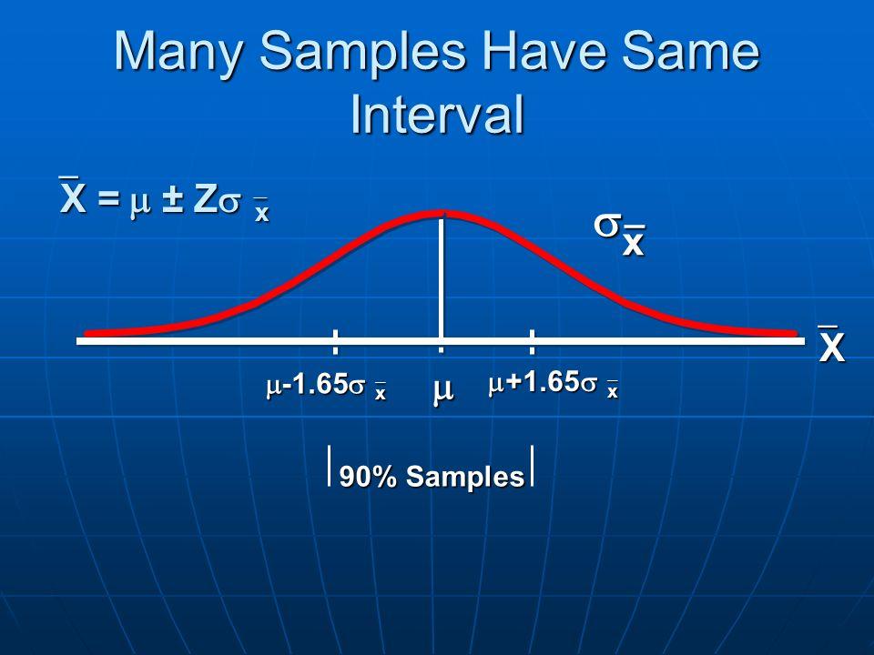 Many Samples Have Same Interval 90% Samples  x_ XXXX   X  =  ± Z   x  +1.65   x  -1.65   x
