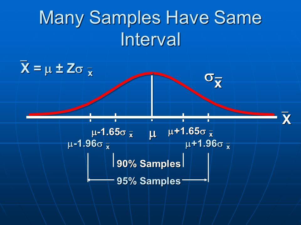 Many Samples Have Same Interval 90% Samples 95% Samples  +1.65   x  x_ XXXX  +1.96   x  -1.65   x  -1.96   x   X  =  ± Z   x