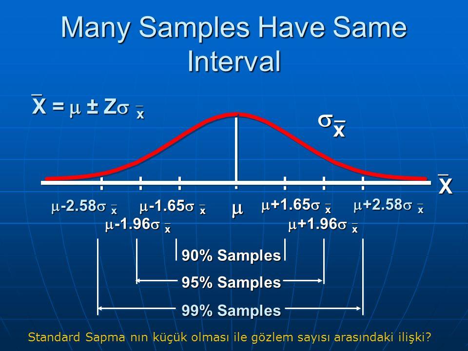 Many Samples Have Same Interval 90% Samples 95% Samples 99% Samples  +1.65   x  +2.58   x  x_ XXXX  +1.96   x  -2.58   x  -1.65   x  -1.96   x   X  =  ± Z   x Standard Sapma nın küçük olması ile gözlem sayısı arasındaki ilişki