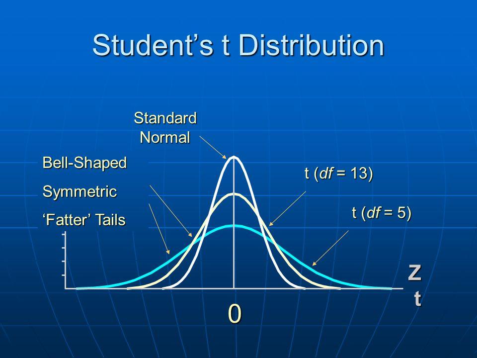 Z t Student's t Distribution 0 t (df = 5) Standard Normal t (df = 13) Bell-ShapedSymmetric 'Fatter' Tails