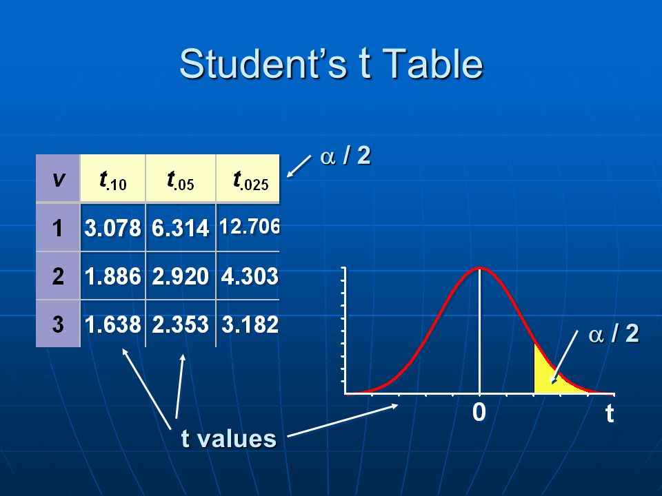 Student's t Table t values  / 2