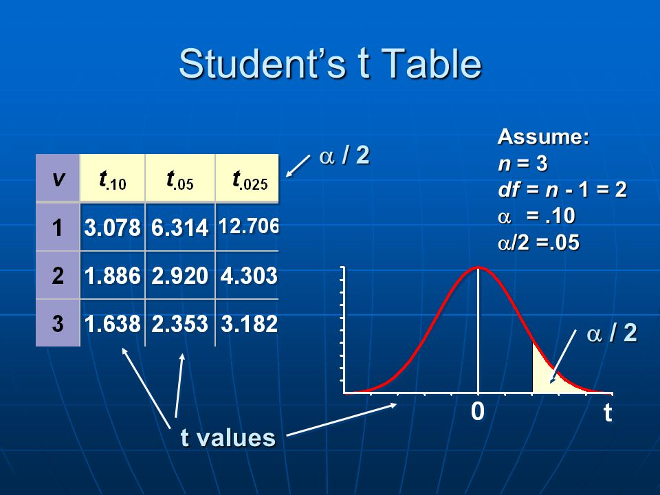 Student's t Table t values  / 2 Assume: n = 3 df= n - 1 = 2  =.10  /2 =.05