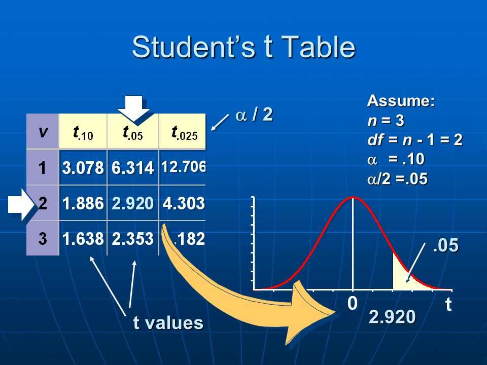 Student's t Table Assume: n = 3 df= n - 1 = 2  =.10  /2 =.05 2.920 t values  / 2.05