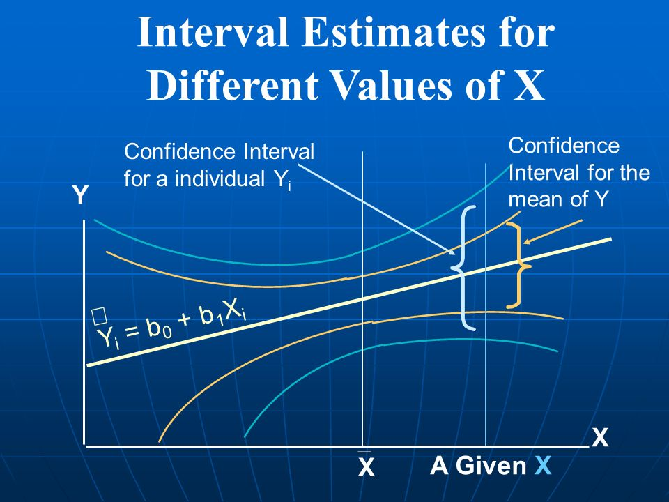 Interval Estimates for Different Values of X X Y X Confidence Interval for a individual Y i A Given X Confidence Interval for the mean of Y Y i = b 0