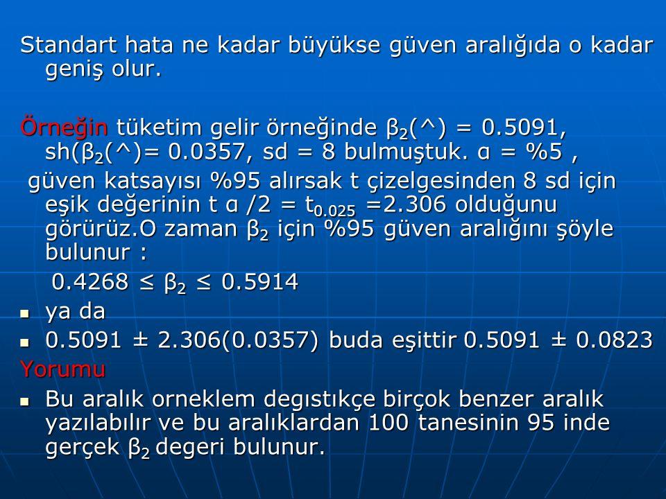 H 0 :  1 = 0 H 0 :  1 = 0 H 1 :  1  0 H 1 :  1  0  .05  .05 df  7 - 2 = 7 df  7 - 2 = 7 Critical Value(s): Critical Value(s): Test Statistic: Karar: Yorum: Katsayının sıfırdan farklı olması demek fonksiyonun linear (dogrusal fonk) oldugunu ıfade eder t 02.5706-2.5706.025 Reject.025 From Excel Printout Red : H 0 Inferences about the Slope: t Test Example P-test?