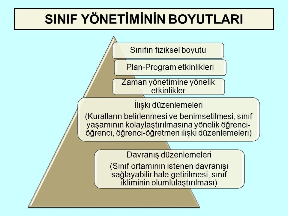 SINIF YÖNETİMİNİN BOYUTLARI Sınıfın fiziksel boyutuPlan-Program etkinlikleri Zaman yönetimine yönelik etkinlikler İlişki düzenlemeleri (Kuralların bel