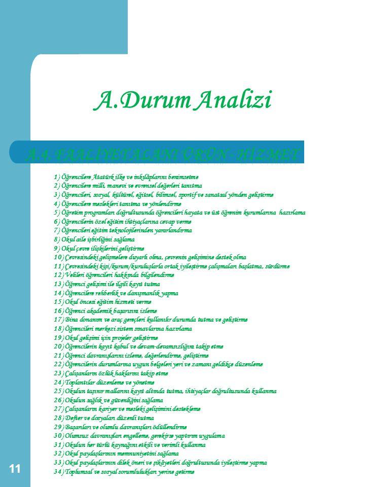 A.Durum Analizi 11 1) Öğrencilere Atatürk ilke ve inkılâplarını benimsetme 2) Öğrencilere milli, manevi ve evrensel değerleri tanıtma 3) Öğrencileri,