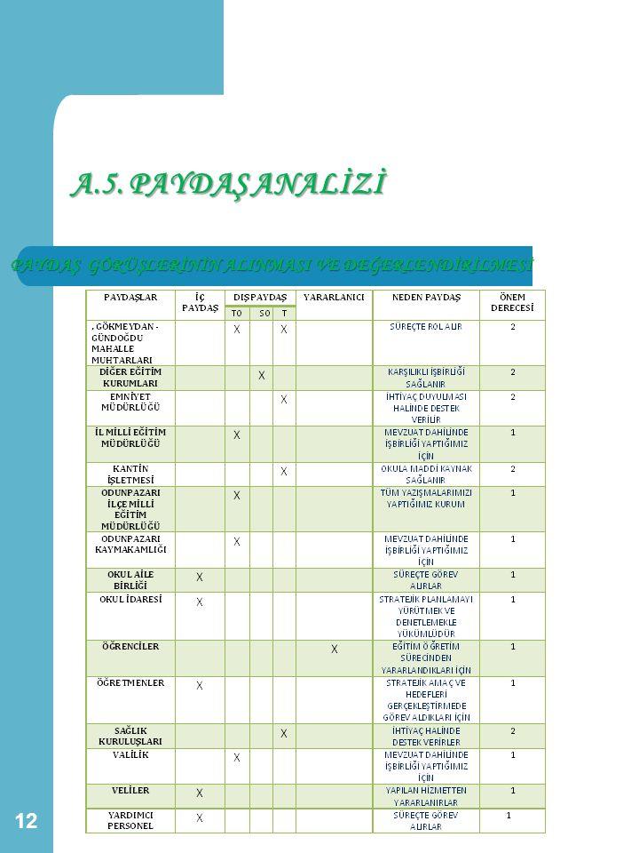 A.5. PAYDAŞ ANALİZİ PAYDAŞ GÖRÜŞLERİNİN ALINMASI VE DEĞERLENDİRİLMESİ 12