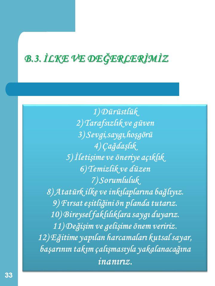 B.3. İLKE VE DEĞERLERİMİZ 1) Dürüstlük 2) Tarafsızlık ve güven 3) Sevgi,saygı,hoşgörü 4) Çağdaşlık 5) İletişime ve öneriye açıklık 6) Temizlik ve düze