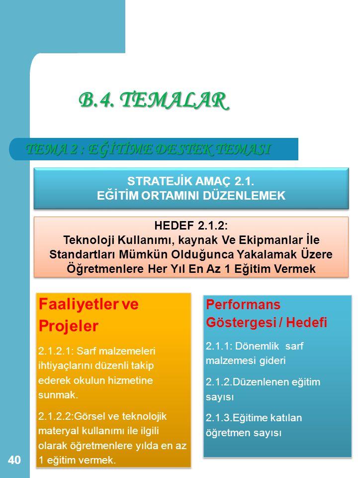 TEMA 2 : EĞİTİME DESTEK TEMASI 40 STRATEJİK AMAÇ 2.1. EĞİTİM ORTAMINI DÜZENLEMEK STRATEJİK AMAÇ 2.1. EĞİTİM ORTAMINI DÜZENLEMEK HEDEF 2.1.2: Teknoloji