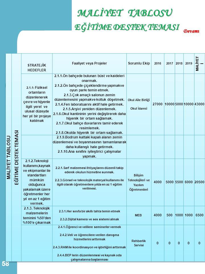 MALİYET TABLOSU EĞİTİME DESTEK TEMASI 58 Devamı