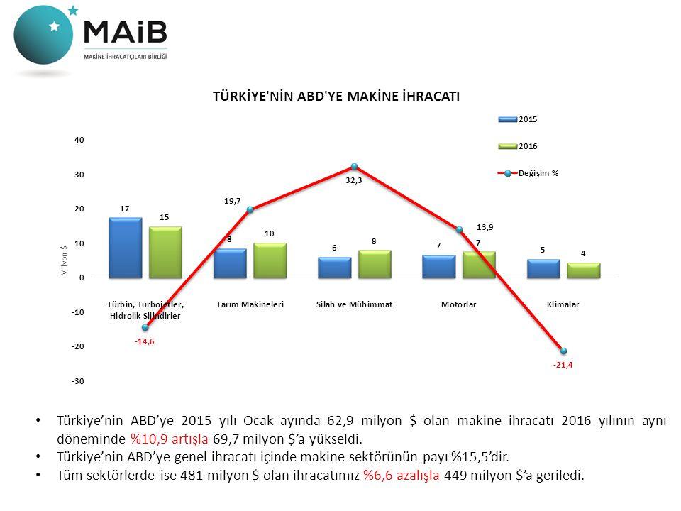 Türkiye'nin ABD'ye 2015 yılı Ocak ayında 62,9 milyon $ olan makine ihracatı 2016 yılının aynı döneminde %10,9 artışla 69,7 milyon $'a yükseldi.