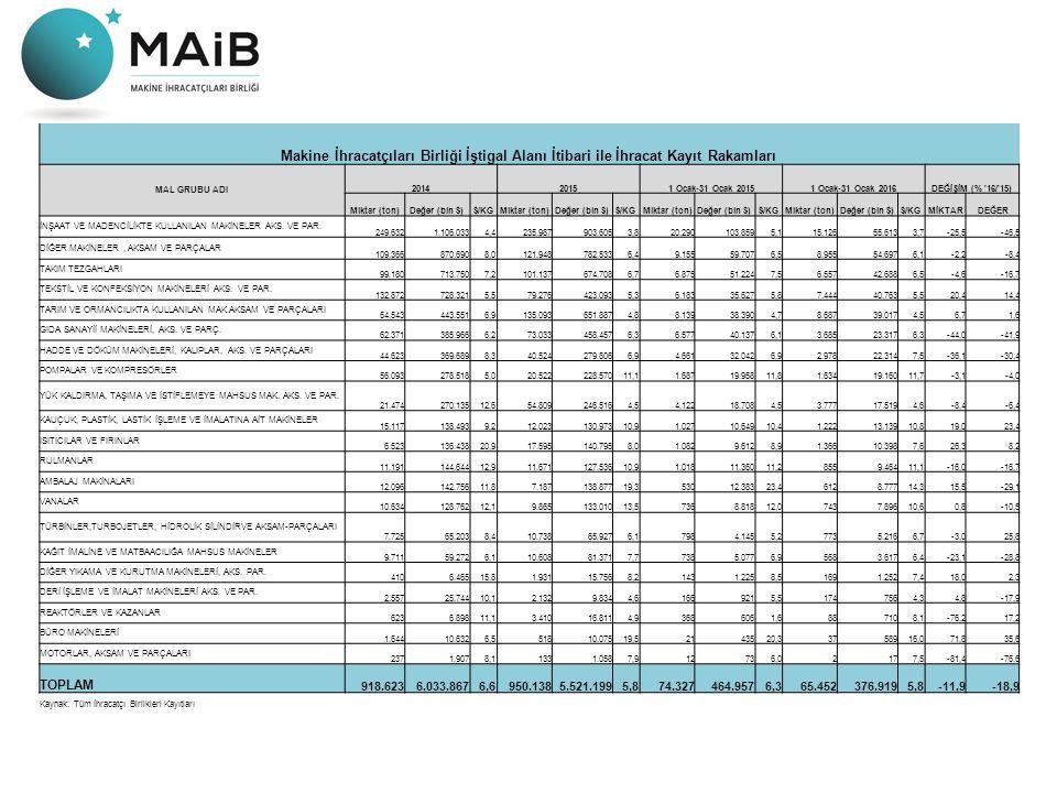 Makine İhracatçıları Birliği İştigal Alanı İtibari ile İhracat Kayıt Rakamları MAL GRUBU ADI 201420151 Ocak-31 Ocak 20151 Ocak-31 Ocak 2016DEĞİŞİM (% 16/ 15) Miktar (ton)Değer (bin $)$/KGMiktar (ton)Değer (bin $)$/KGMiktar (ton)Değer (bin $)$/KGMiktar (ton)Değer (bin $)$/KGMİKTARDEĞER İNŞAAT VE MADENCİLİKTE KULLANILAN MAKİNELER AKS.