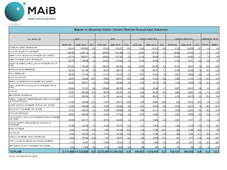Makine ve Aksamları Sektör Tamamı İtibariyle İhracat Kayıt Rakamları MAL GRUBU ADI 201420151 OCAK-31 OCAK 20151 OCAK-31 OCAK 2016DEĞİŞİM (% '16/'15) M