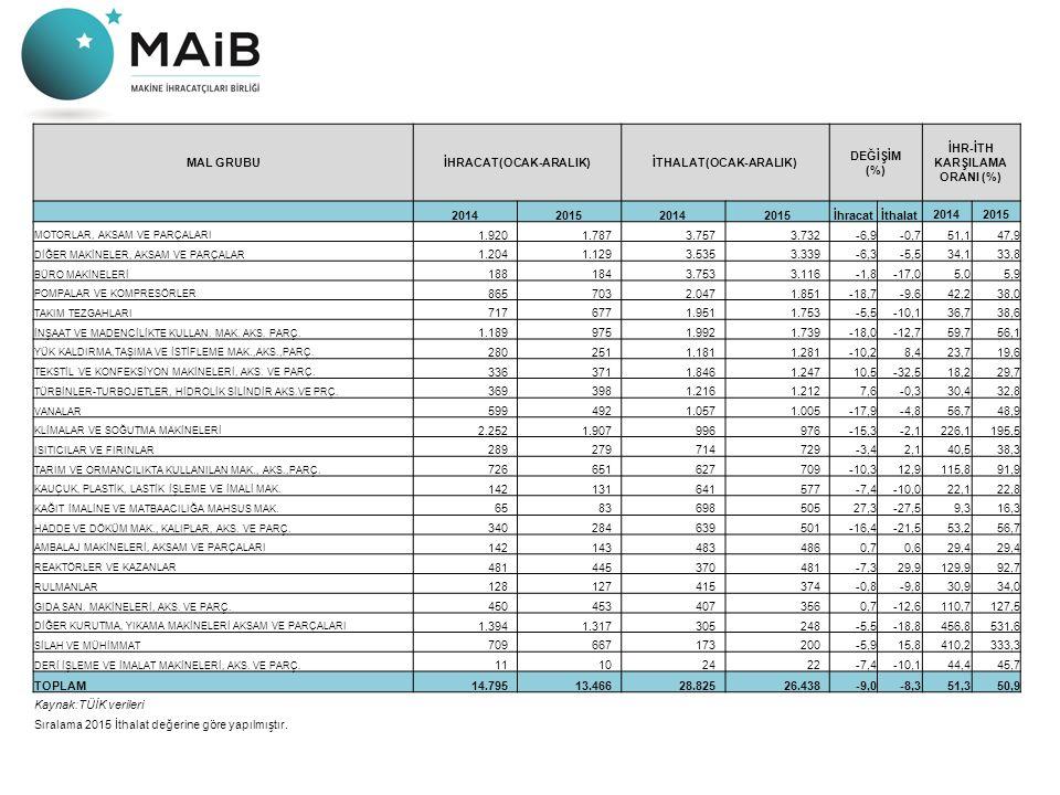 MAL GRUBUİHRACAT(OCAK-ARALIK)İTHALAT(OCAK-ARALIK) DEĞİŞİM (%) İHR-İTH KARŞILAMA ORANI (%) 2014201520142015İhracatİthalat20142015 MOTORLAR, AKSAM VE PA