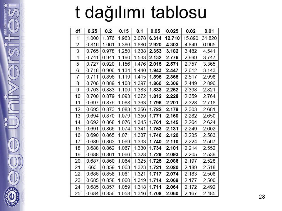 t dağılımı tablosu 28
