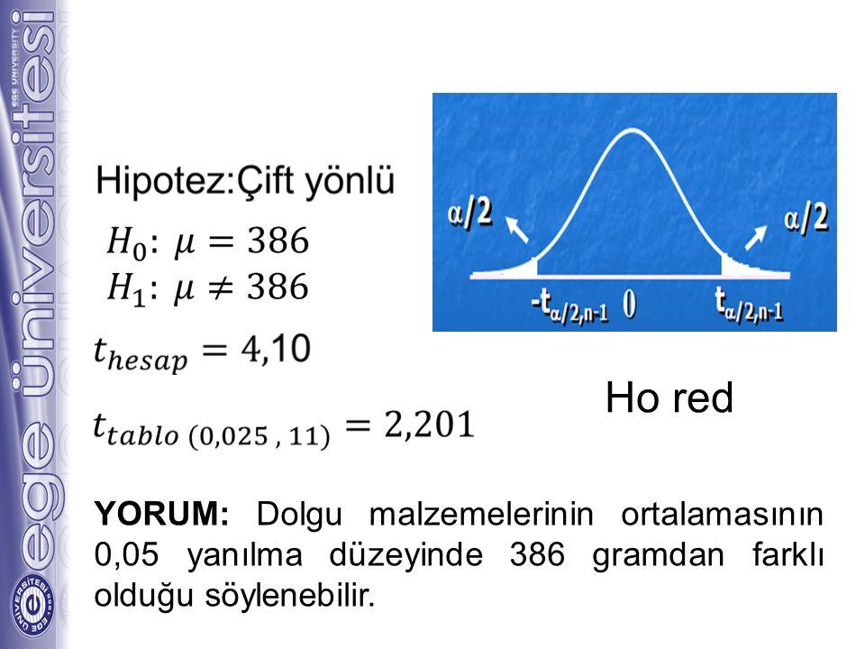 29 Ho red YORUM: Dolgu malzemelerinin ortalamasının 0,05 yanılma düzeyinde 386 gramdan farklı olduğu söylenebilir.