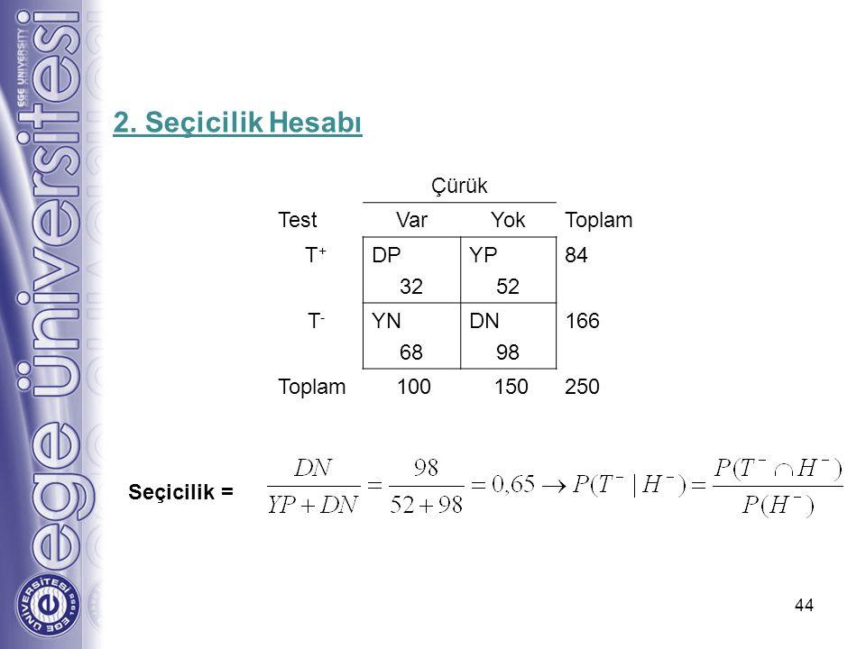 44 Seçicilik = 2. Seçicilik Hesabı Çürük TestVarYokToplam T+T+ DP 32 YP 52 84 T-T- YN 68 DN 98 166 Toplam 100 150250