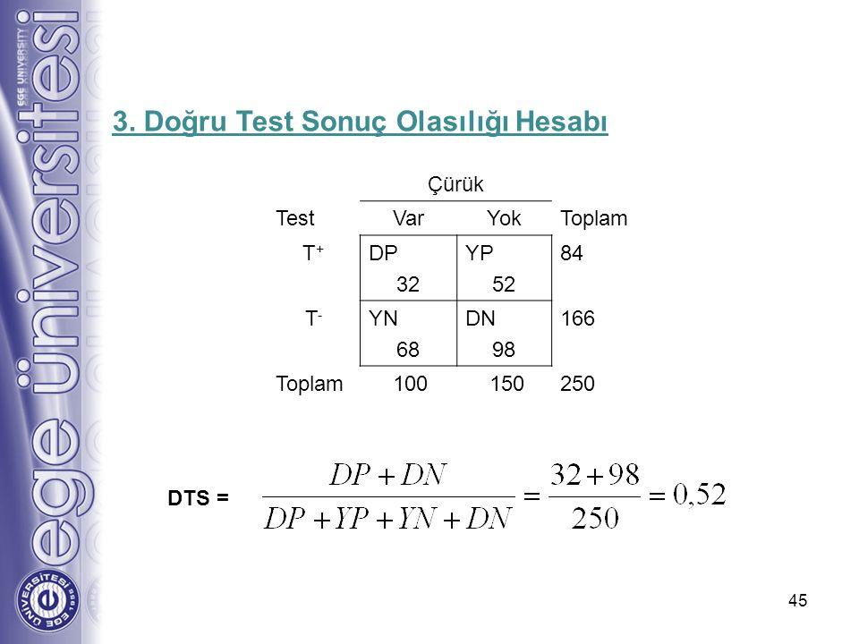 45 DTS = 3. Doğru Test Sonuç Olasılığı Hesabı Çürük TestVarYokToplam T+T+ DP 32 YP 52 84 T-T- YN 68 DN 98 166 Toplam 100 150250